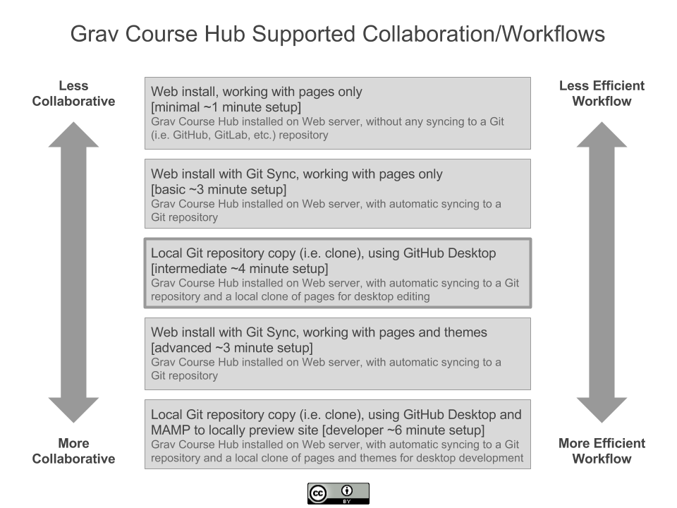 Diagram of Grav Course Hub with Git Sync supported collaboration and workflows