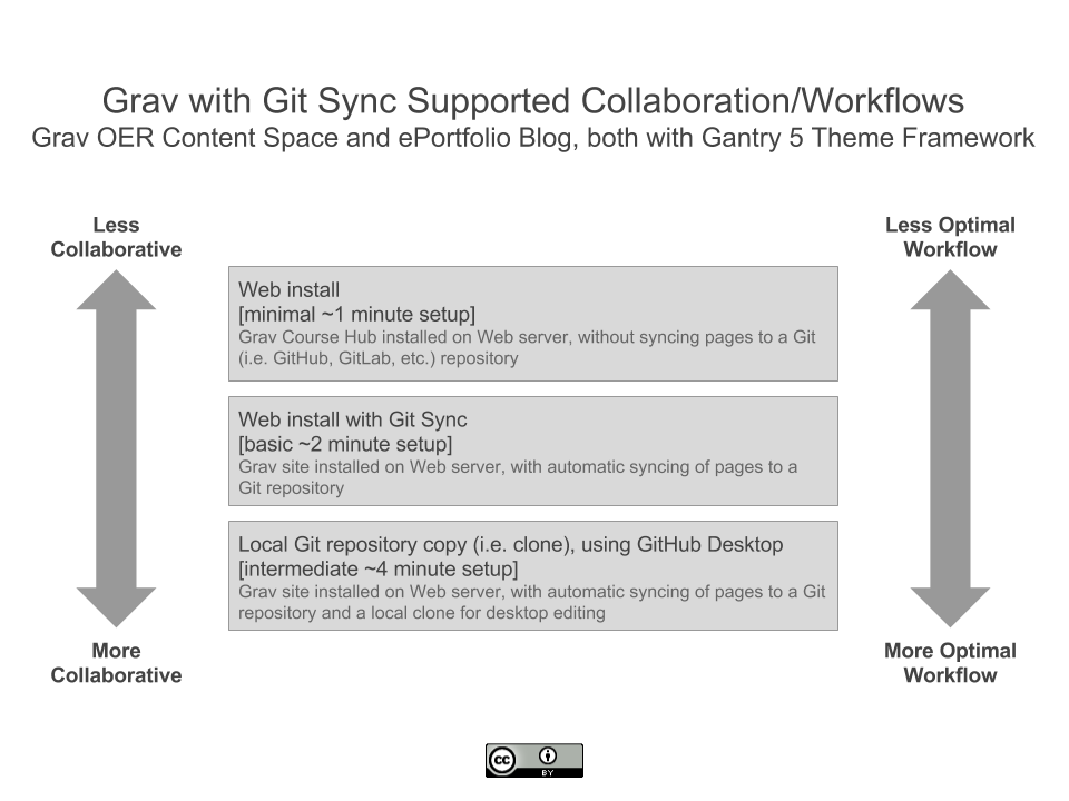 Diagram of Grav with Git Sync supported collaboration and workflows