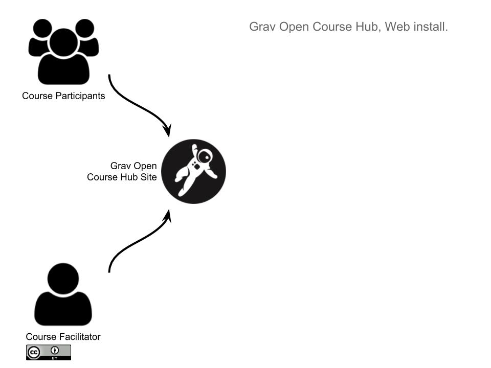 Grav Open Course Hub Workflow
